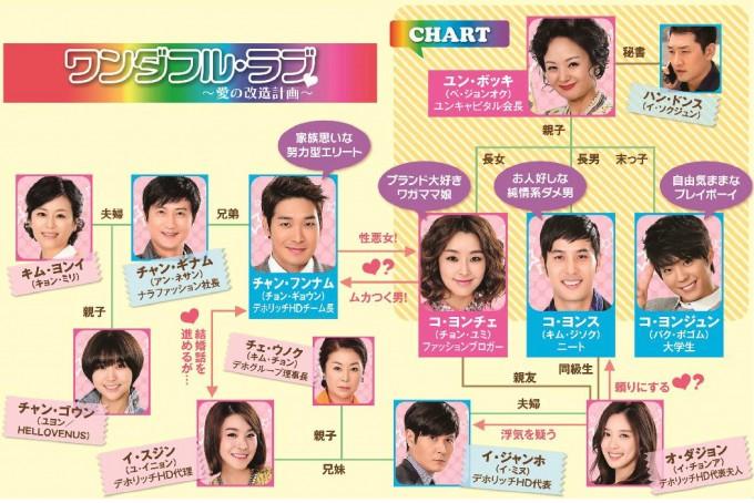 사본 -「 ワンダフル・ラブ~愛の改造計画~」DVDリリース
