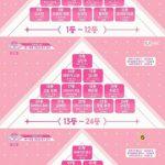 日韓プロジェクト「PRODUCE 48」、ついに放送開始…初回1位は宮脇咲良