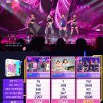 "BLACKPINK「人気歌謡」で3週連続1位に!""待って応援してくれたファンに感謝"""