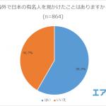 【情報】有名人にダントツ人気No.1旅行先はハワイ?! インスタ映えで注目を集める韓国も人気