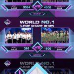 Mnet「エムカ」、集計ミスで1位が変わる事態に… 視聴者からクレームの嵐
