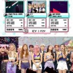 """「ショー! K-POPの中心」ITZY1位、「ICY」で音楽番組6冠王… """"MIDZYありがとう"""""""
