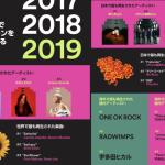 日本国内で最も再生されたアーティスト防弾少年団(BTS)4位、TWICE5位!Spotifyが2019年の音楽シーンを振り返る世界と日本のランキングを発表