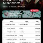 「公式」やはり防弾少年団(BTS)!K-POPレーダー、YouTubeアクセス数チャート2週連続1位
