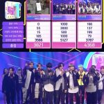 防弾少年団(BTS)、「人気歌謡」1位で活動終了…7冠達成