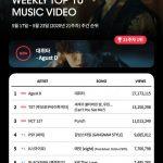 「公式」BTS(防弾少年団)SUGA(Agust D)、「Daechwita」MVがK-POPレーダー週間チャート1位