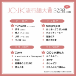 【情報】JC・JK流行語大賞2020年上半期を発表【モノ部門】「Nizi Project」、「愛の不時着」が獲得! 【コトバ部門】 「◯◯しか勝たん」「ぴえんこえてぱおん」がランクイン!
