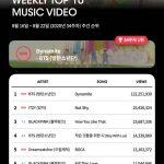 BTS(防弾少年団)、K-POPレーダー史上最高記録で週間チャート1位