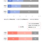 【情報】【LINEリサーチ】全体の約5割が「NiziU」を知っていると回答、特に女性の10代・20代は約8割を占め人気が高い傾向 メンバー人気の全体1位は「MIIHI」、性別や年代によって推しメンバーに違いも