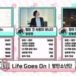 BTS(防弾少年団)、「音楽中心」で「Dynamite」1位のまま新曲「Life Goes On」で初の1位になり26冠!…CNBLUE3年8か月ぶりのカムバックに歓喜!