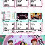 BTS(防弾少年団)、「音楽中心」に出演せず1位!23冠達成、王者の貫禄で長期独走態勢!