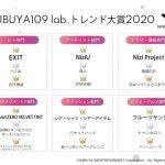 【情報】【アーティスト部門」1位はNiziU!SHIBUYA109ガールズが選ぶSHIBUYA109 lab.トレンド大賞2020