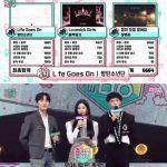 「ショー!音楽中心」、BTS(防弾少年団)が「Life Goes On」で1位