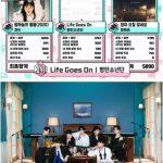 """BTS(防弾少年団)、MBC「ショー!音楽中心」で「Life Goes On」で1位!""""BTS、どこまで続く…敵がいない独走態勢"""""""