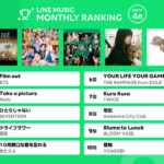 "<span class=""title"">【4月LINE MUSIC 月間ランキング】BTS 「Film out」が 1 位!NiziU「Take a picture」2位、 SEVENTEEN 「ひとりじゃない」 3 位!""K-POPやグローバルグループがTOP3独占""</span>"